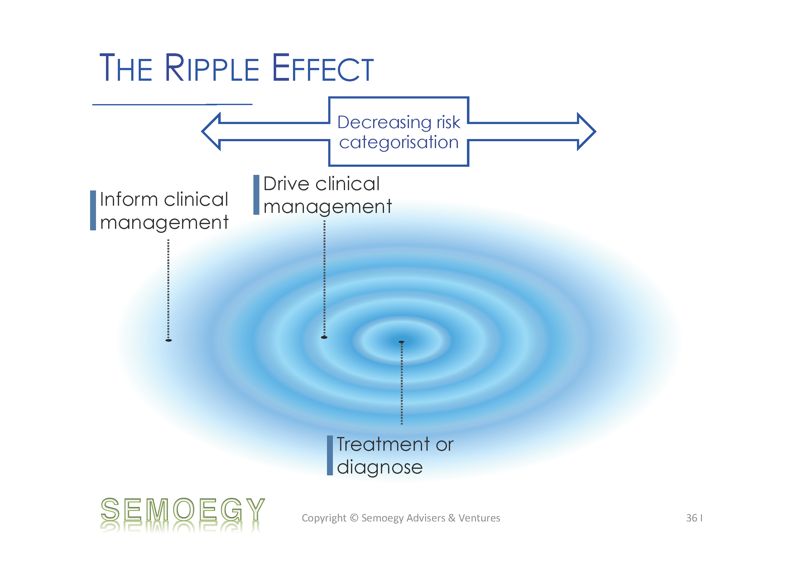 The Ripple Effect - Medical Device Definition