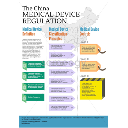 China Medical Device Regulation_img2