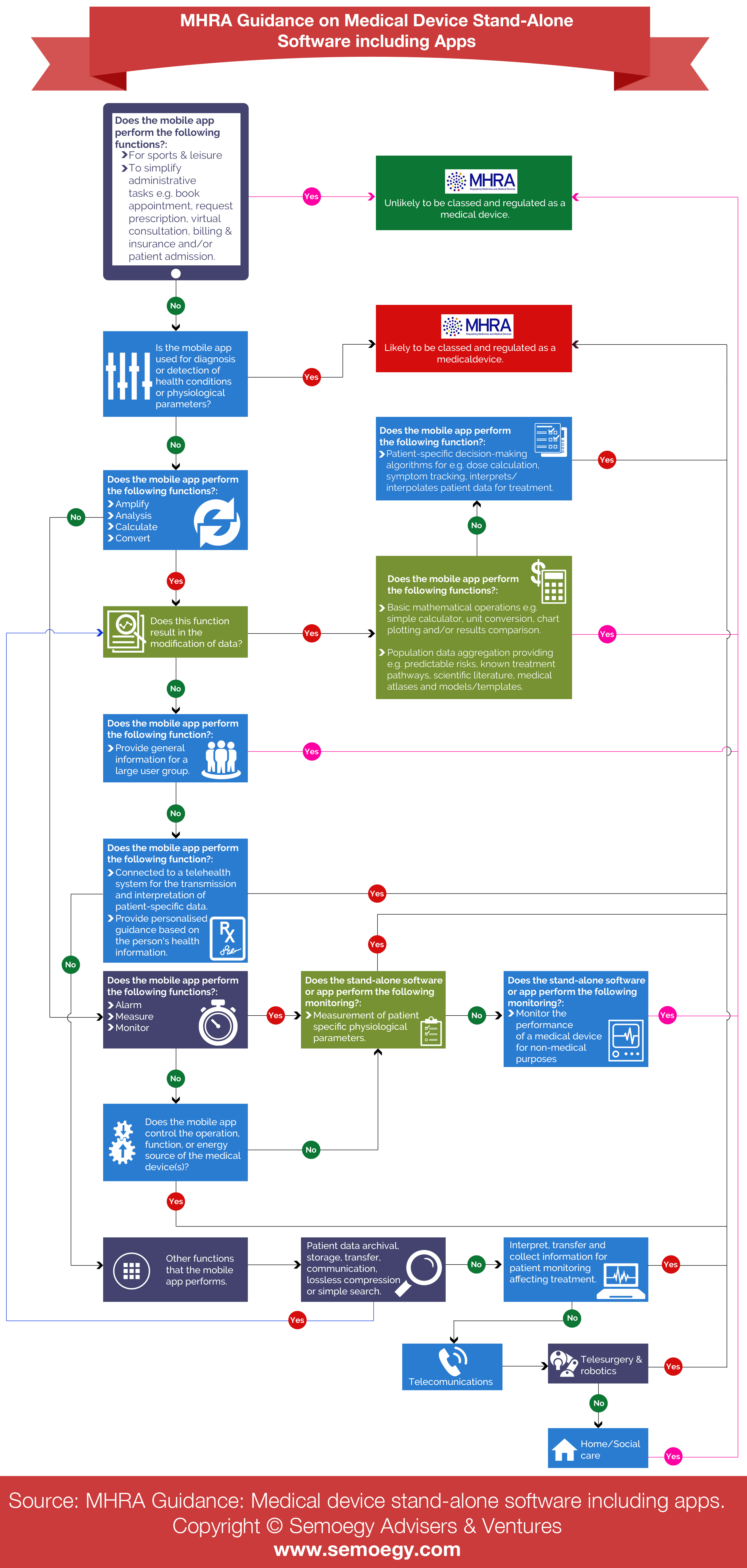 UK MHRA Medical Mobile Apps Guidance Infographic