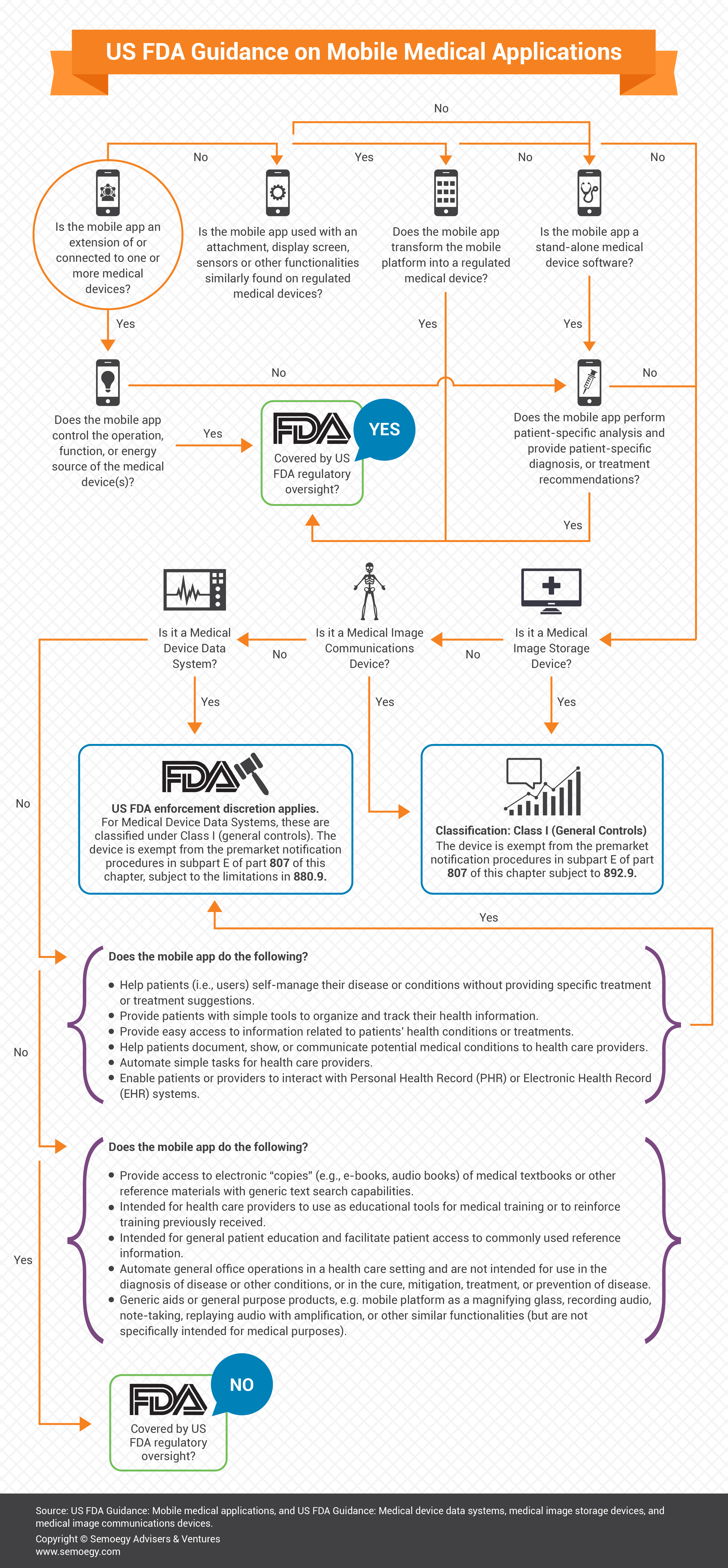 US FDA Medical Mobile Apps Guidance Infographic-01