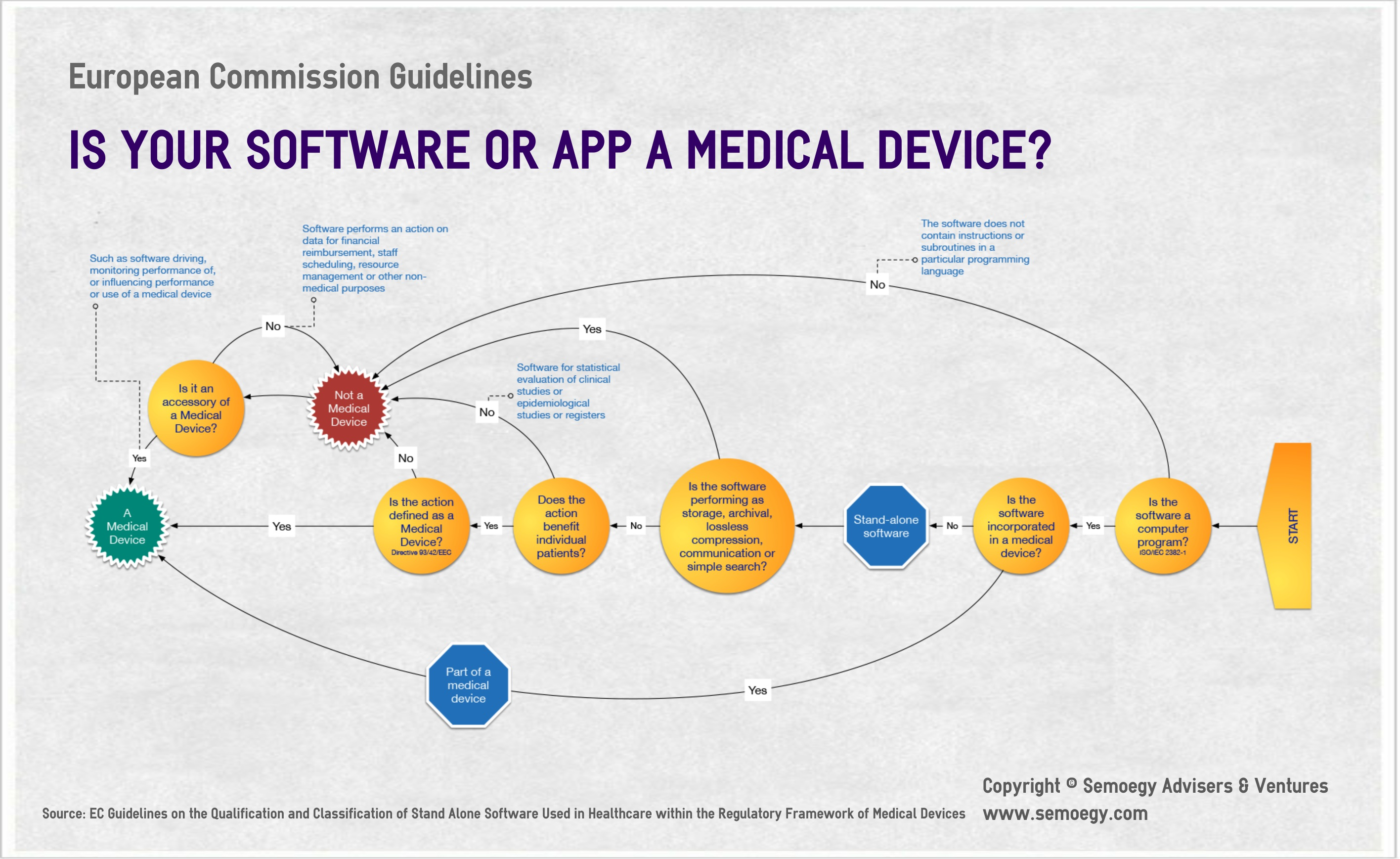 EC Medical Mobile Apps Guideline