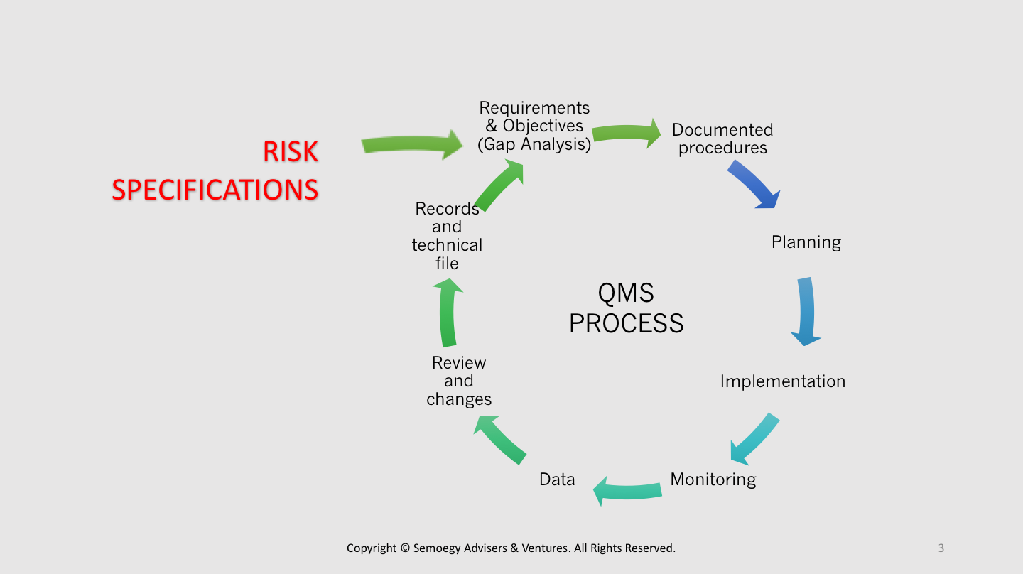 Risk specifications