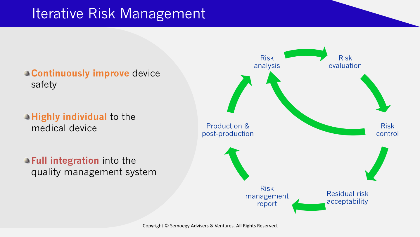 Iterative risk management